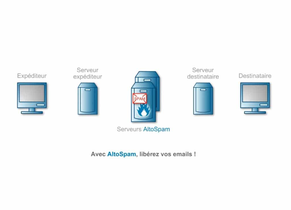 Protection email efficace : Altospam